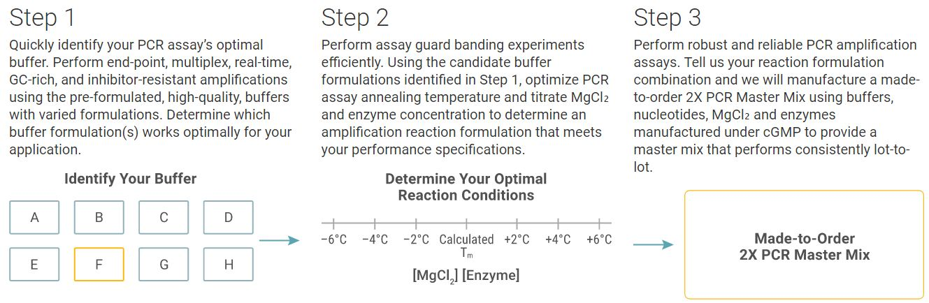 PCR Optimization Kit